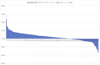 202008_国内株式アクティブファンド_3年リターン_分布