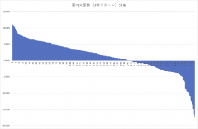 202008_国内株式アクティブファンド_大型_3年リターン_分布_202007