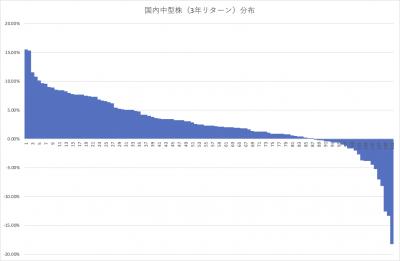 202008_国内株式アクティブファンド_中型_3年リターン_分布_202007