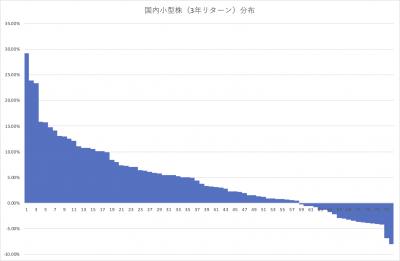 202008_国内株式アクティブファンド_小型_3年リターン_分布_202007