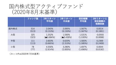 202008_国内株式アクティブファンド_3年リターン_フィー_まとめ