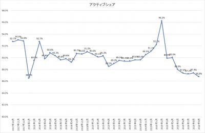 202009_ひふみ投信_activeshare