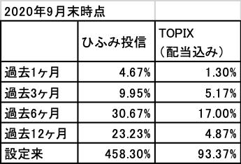 202009_ひふみ投信_TOPIXと比較
