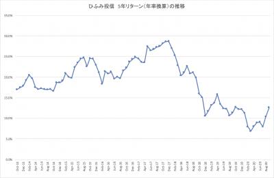 202009_ひふみ投信_5年リターン推移