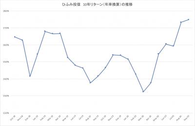 202009_ひふみ投信_10年リターン推移