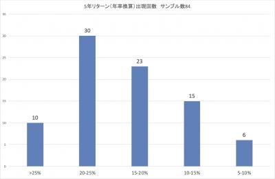 202009_ひふみ投信_5年リターン_分布