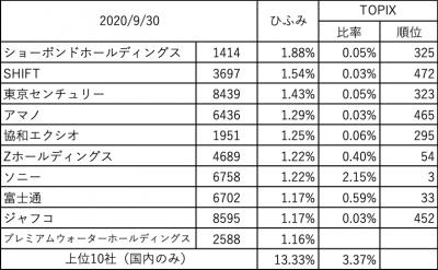 202009_ひふみ投信_上位10社