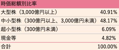 202009_ひふみ投信_時価総額別