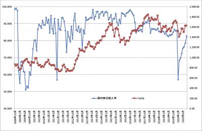 202009_ひふみ投信_国内株式比率_TOPIX
