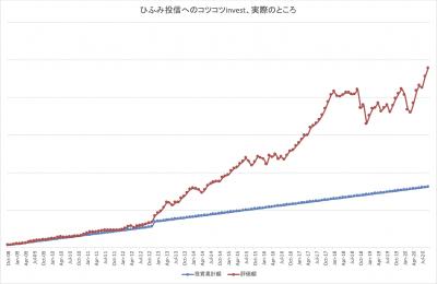 202009_ひふみ投信_k2k2_actual
