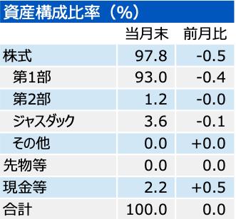 202009_三井住友中小型株ファンド_市場別