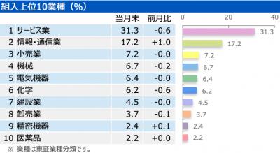 202009_三井住友中小型株ファンド_業種別