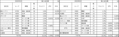 202009_三井住友中小型株ファンド_上位10社
