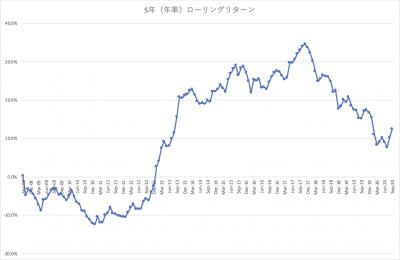 202009_三井住友中小型株ファンド_5年リターン