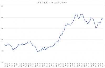 202009_三井住友中小型株ファンド_10年リターン
