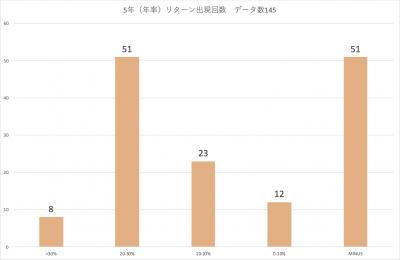 202009_三井住友中小型株ファンド_5年リターン_分布