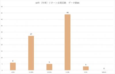 202009_三井住友中小型株ファンド_10年リターン_分布