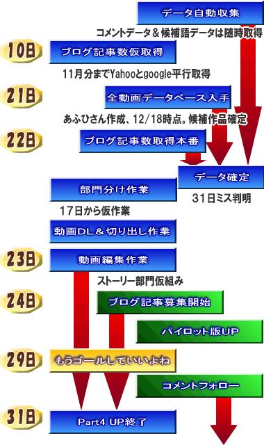 ニコマス動画大賞2008作成スケジュール
