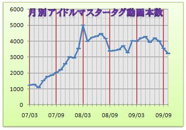 月別アイドルマスタータグ付き動画本数