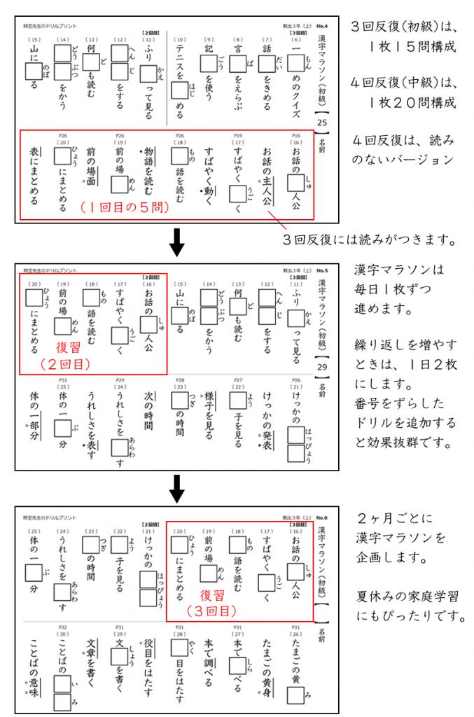 3回反復漢字マラソン