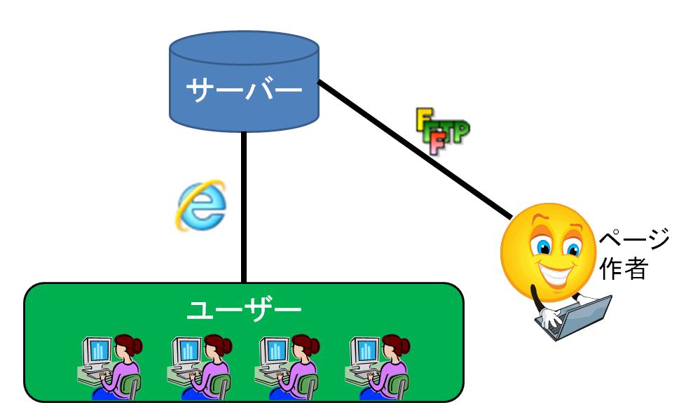 サーバーとユーザ、ディベロッパーの関係
