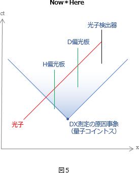 確率則図5