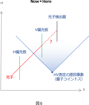 確率則図6
