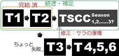 ターミネーター1・2・3・4 TVシリーズ 関係相関図