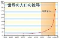 世界人口 機械と人間の関係