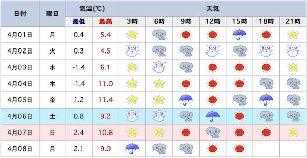 4月の天気