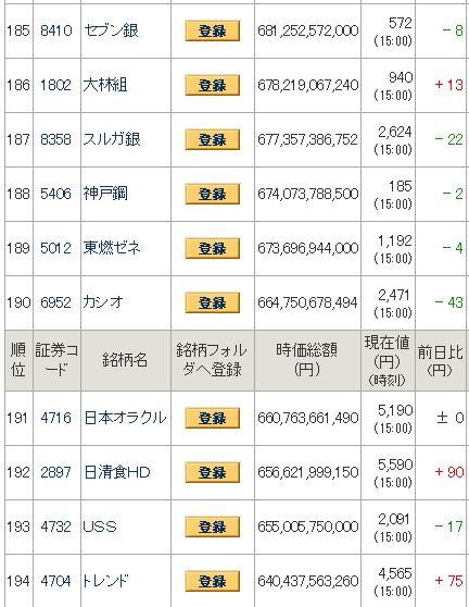 ベトナム株時価総額比較・日経