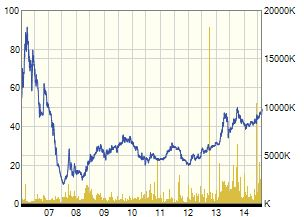 FPT 10 years chart