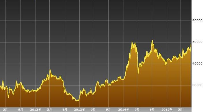 FPT 5  years chart