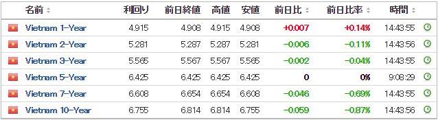 ベトナム国債価格