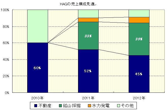 HAG 売り上げ 2010