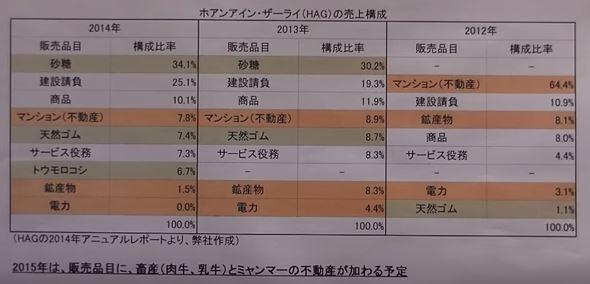 ホアンアインザーライ HAG 売り上げ構成 2012-4