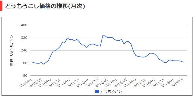 ホアン・アイン・ザーライ(HAGL) トウモロコシ価格