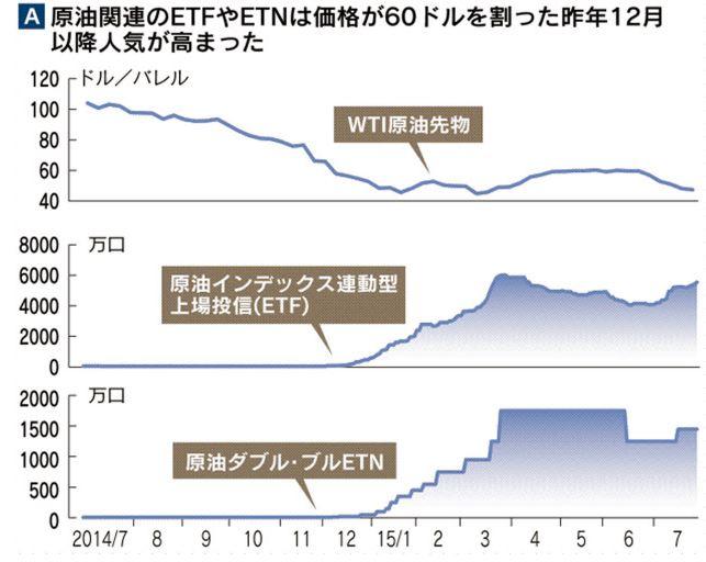 原油関連のETFやETNの発行数増加