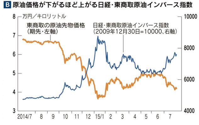 日経・東商取原油インバース指数