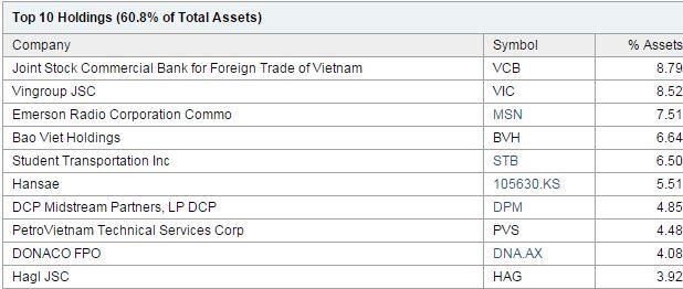Market Vectors ETF Trust - Market Vectors Vietnam ETF (VNM) 組み入れ株