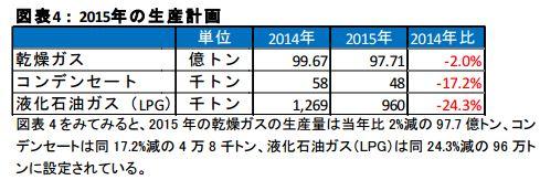 ペトロベトナムガス (GAS) 2015 商品構成