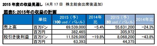 ペトロベトナムガス (GAS)株 2015年の収益の計画.JPG