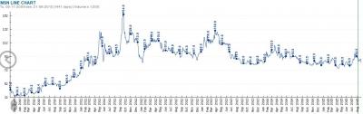 マサングループ(MSN)  チャート