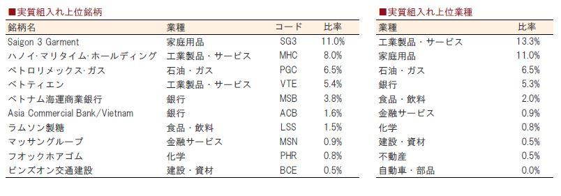 ベトナム・ドリーム 2015 07 組み入れ株.JPG