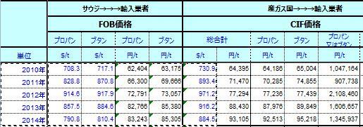 ガス価格推移.JPG