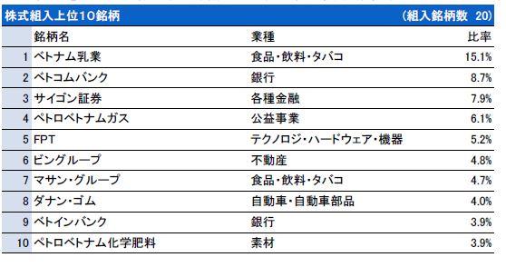 『ベトナム株式ファンド』 2015年8月 組み入れ銘柄上位10.JPG