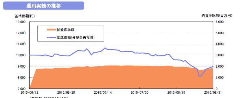 純資産割合 ベトナムでフォー 8月.JPG