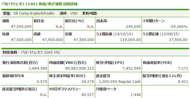 gas ブルームバーグ.JPG ペトロベトナムガス