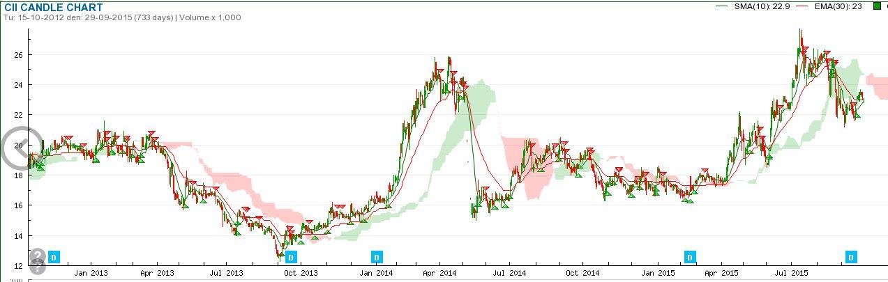 ホーチミン市インフラ投資株式会社 CII チャート.JPG