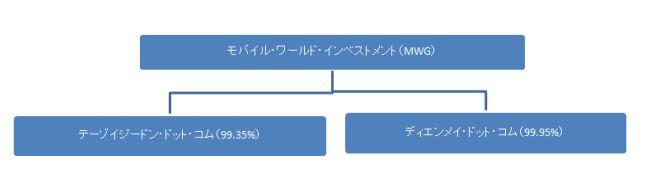 モバイル・ワールド・インベストメント(MWG) 組織図.JPG